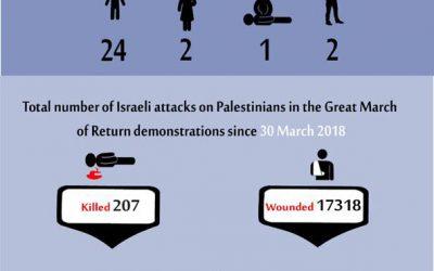 Recente cijfers slachtoffers van de grote Mars in Gaza